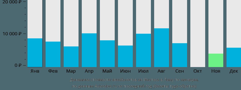 Динамика стоимости авиабилетов из Икитоса в Лиму по месяцам