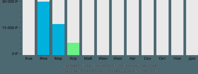 Динамика стоимости авиабилетов из Иринги по месяцам