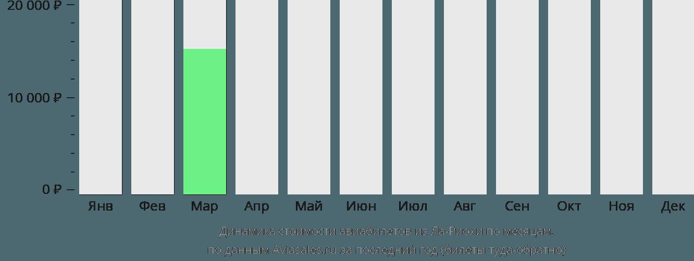 Динамика стоимости авиабилетов из Ла-Риохи по месяцам
