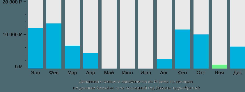 Динамика стоимости авиабилетов из Игрима по месяцам