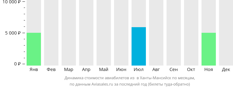 Динамика стоимости авиабилетов из  в Ханты-Мансийск по месяцам