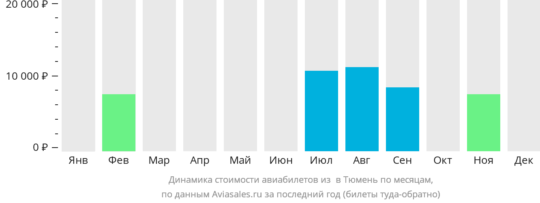 Динамика стоимости авиабилетов из Игрим в Тюмень по месяцам