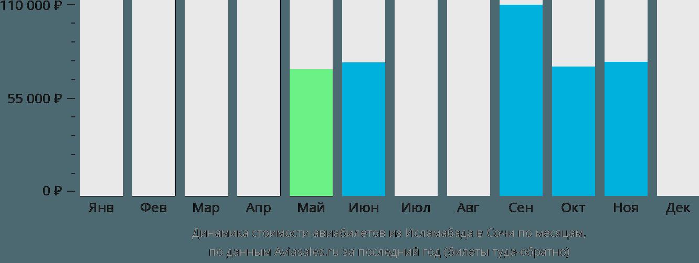 Динамика стоимости авиабилетов из Исламабада в Сочи по месяцам