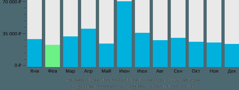 Динамика стоимости авиабилетов из Исламабада в ОАЭ по месяцам