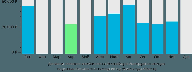 Динамика стоимости авиабилетов из Исламабада в Амстердам по месяцам