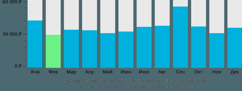 Динамика стоимости авиабилетов из Исламабада в Бангкок по месяцам