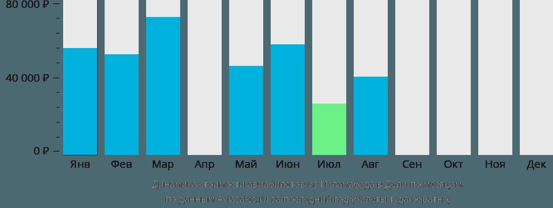Динамика стоимости авиабилетов из Исламабада в Дели по месяцам