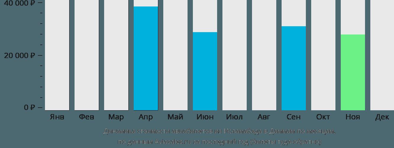 Динамика стоимости авиабилетов из Исламабада в Даммам по месяцам