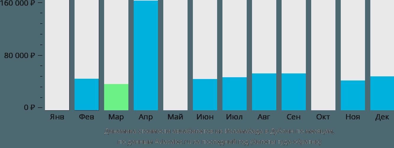 Динамика стоимости авиабилетов из Исламабада в Дублин по месяцам