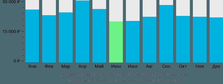 Динамика стоимости авиабилетов из Исламабада в Дубай по месяцам