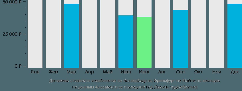 Динамика стоимости авиабилетов из Исламабада во Франкфурт-на-Майне по месяцам