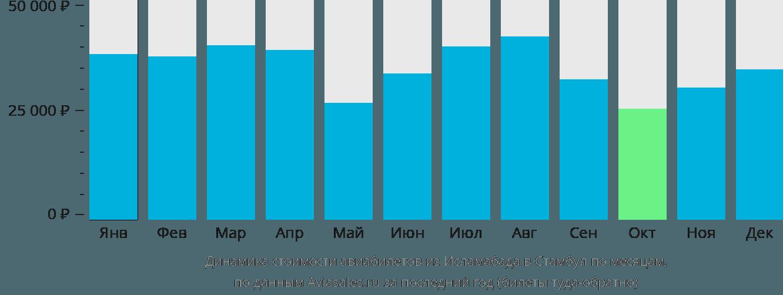 Динамика стоимости авиабилетов из Исламабада в Стамбул по месяцам