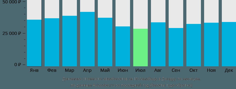 Динамика стоимости авиабилетов из Исламабада в Джидду по месяцам