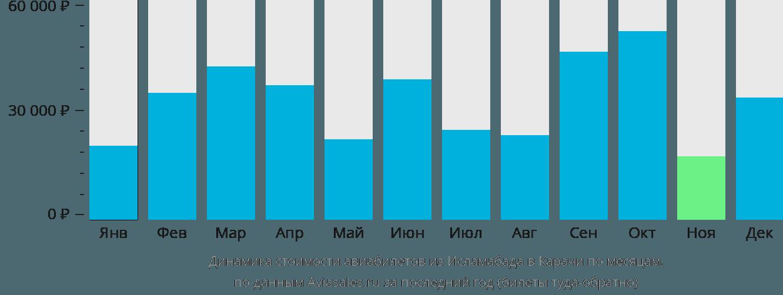 Динамика стоимости авиабилетов из Исламабада в Карачи по месяцам