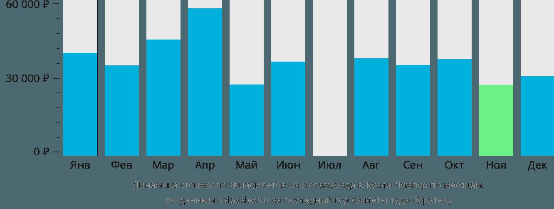 Динамика стоимости авиабилетов из Исламабада в Куала-Лумпур по месяцам