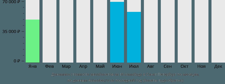 Динамика стоимости авиабилетов из Исламабада в Санкт-Петербург по месяцам