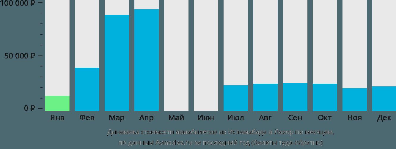 Динамика стоимости авиабилетов из Исламабада в Лахор по месяцам