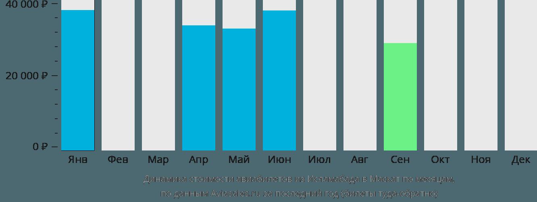 Динамика стоимости авиабилетов из Исламабада в Маскат по месяцам