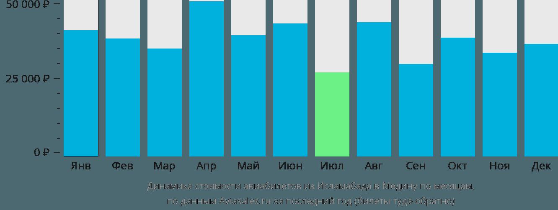 Динамика стоимости авиабилетов из Исламабада в Медину по месяцам