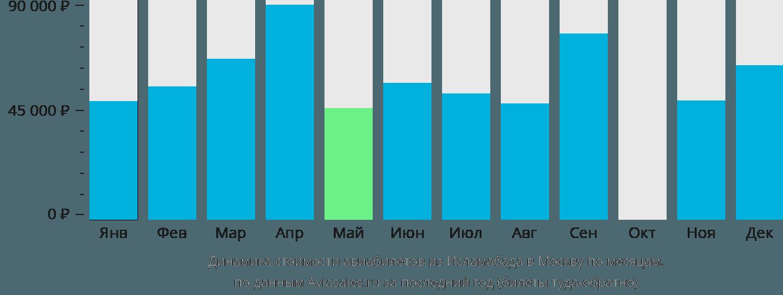 Динамика стоимости авиабилетов из Исламабада в Москву по месяцам