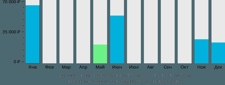 Динамика стоимости авиабилетов из Исламабада в Мултан по месяцам