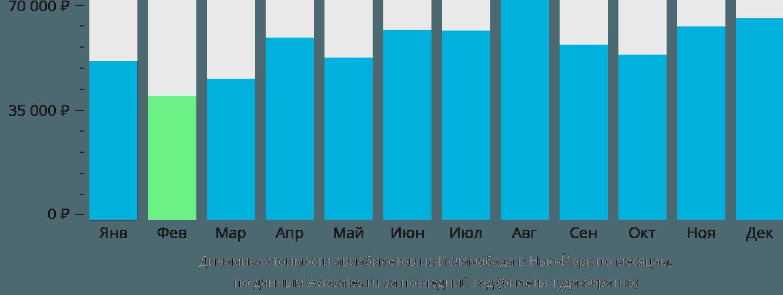 Динамика стоимости авиабилетов из Исламабада в Нью-Йорк по месяцам
