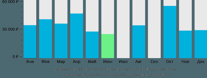Динамика стоимости авиабилетов из Исламабада в Эр-Рияд по месяцам