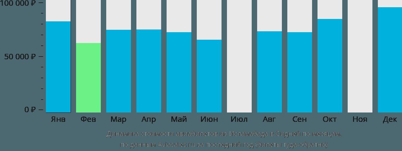 Динамика стоимости авиабилетов из Исламабада в Сидней по месяцам
