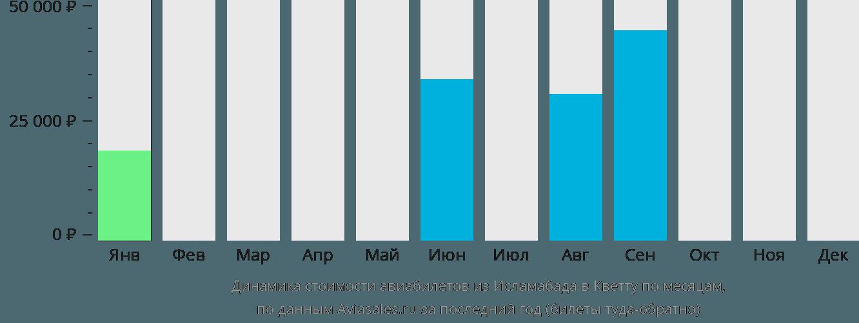Динамика стоимости авиабилетов из Исламабада в Кветту по месяцам