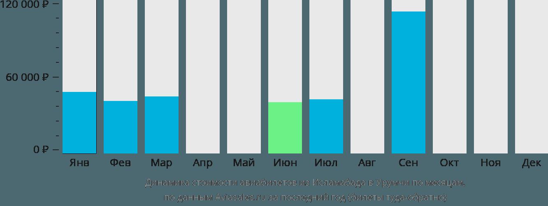 Динамика стоимости авиабилетов из Исламабада в Урумчи по месяцам