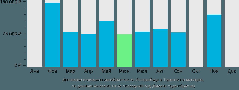 Динамика стоимости авиабилетов из Исламабада в Торонто по месяцам