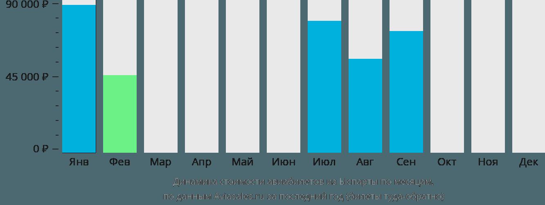 Динамика стоимости авиабилетов из Ыспарты по месяцам