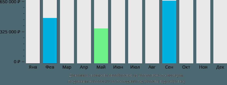 Динамика стоимости авиабилетов из Уиллистона по месяцам