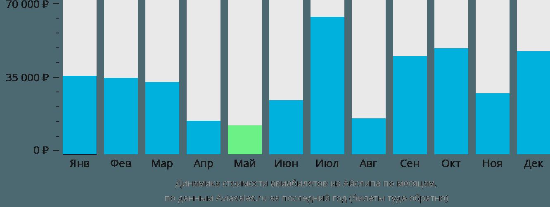 Динамика стоимости авиабилетов из Айлипа по месяцам