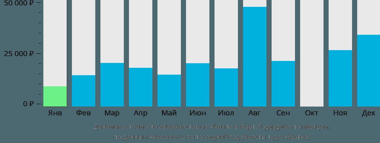 Динамика стоимости авиабилетов из Айлипа в Форт-Лодердейл по месяцам