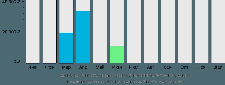 Динамика стоимости авиабилетов из Айлипа в Вашингтон по месяцам