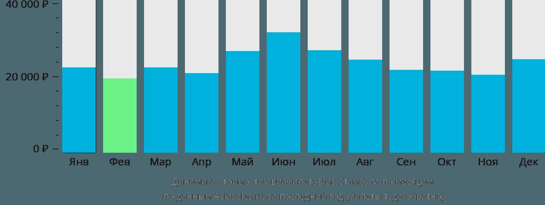 Динамика стоимости авиабилетов из Стамбула по месяцам