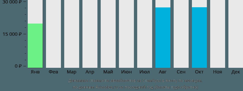 Динамика стоимости авиабилетов из Стамбула в Анапу по месяцам