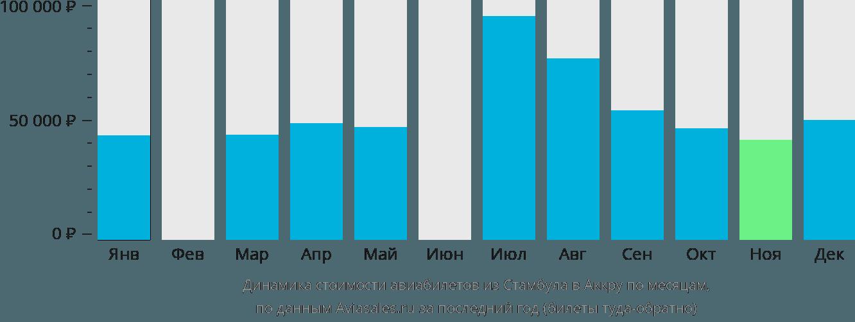Динамика стоимости авиабилетов из Стамбула в Аккру по месяцам