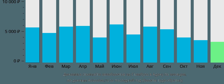 Динамика стоимости авиабилетов из Стамбула в Адану по месяцам