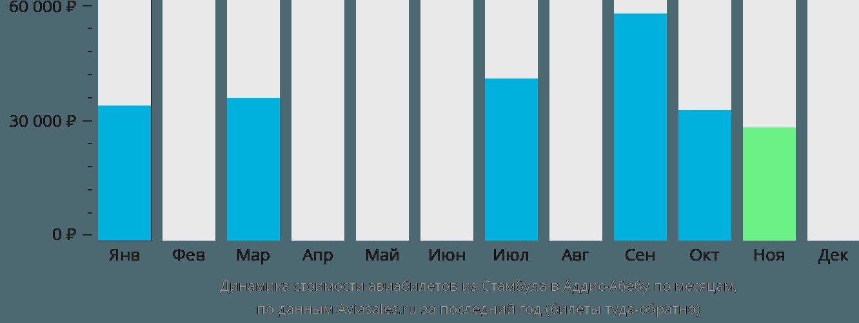 Динамика стоимости авиабилетов из Стамбула в Аддис-Абебу по месяцам