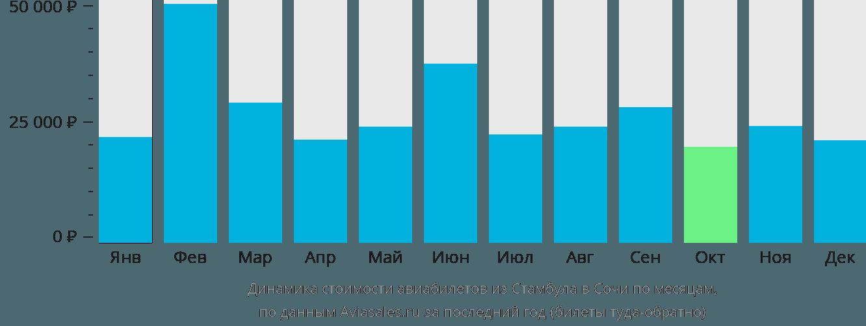 Динамика стоимости авиабилетов из Стамбула в Сочи  по месяцам