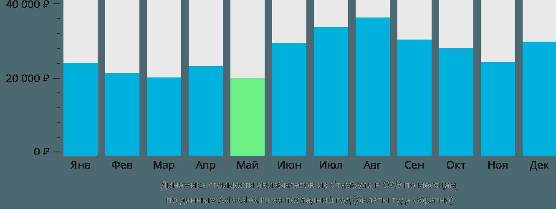Динамика стоимости авиабилетов из Стамбула в ОАЭ по месяцам