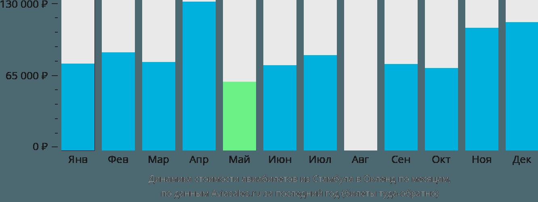 Динамика стоимости авиабилетов из Стамбула в Окленд по месяцам