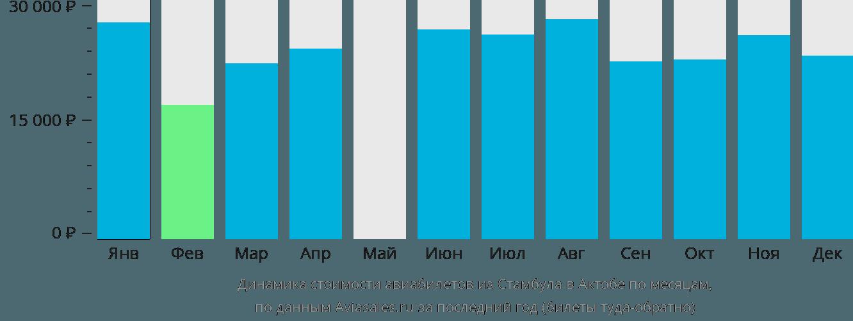 Динамика стоимости авиабилетов из Стамбула в Актюбинск по месяцам