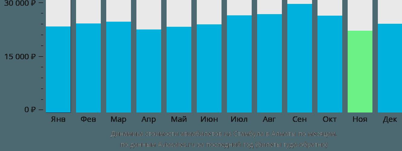 Динамика стоимости авиабилетов из Стамбула в Алматы по месяцам