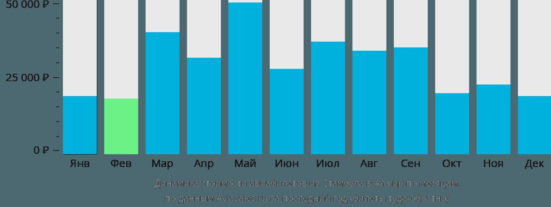 Динамика стоимости авиабилетов из Стамбула в Алжир по месяцам