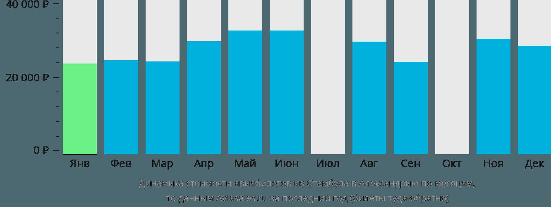Динамика стоимости авиабилетов из Стамбула в Александрию по месяцам
