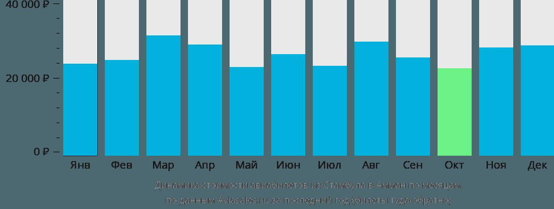 Динамика стоимости авиабилетов из Стамбула в Амман по месяцам