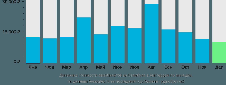 Динамика стоимости авиабилетов из Стамбула в Амстердам по месяцам